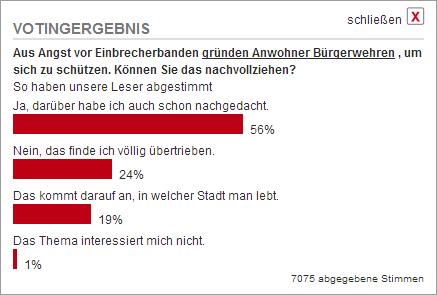 Voting Ergebnis Bürgerwehren