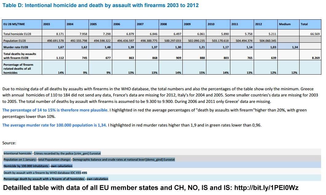Homicide and Suicide in EU