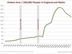 Verbrechensrate England und Wales
