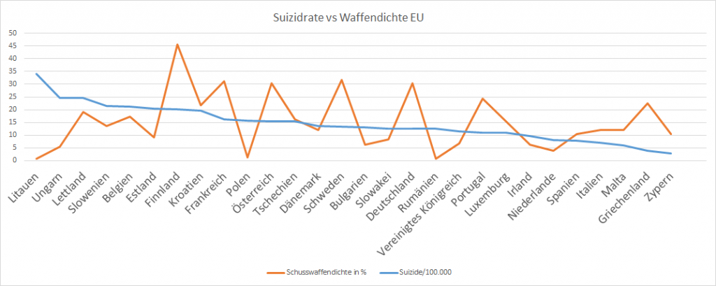 Suizidrate/Waffendicht Europäische Union