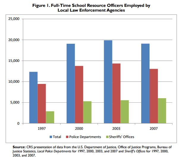 Schulpolizisten in den USA - Quelle: CRS Report for Congress