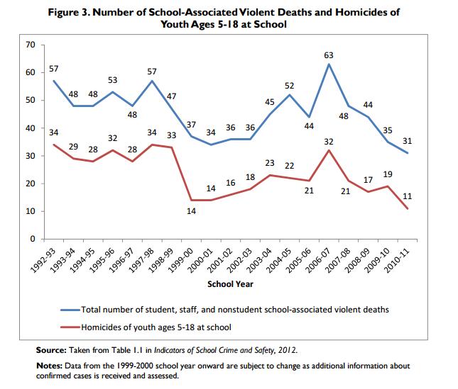 Gewaltdelikte mit Todesfolge an Schulen - Quelle: CRS Report for Congress