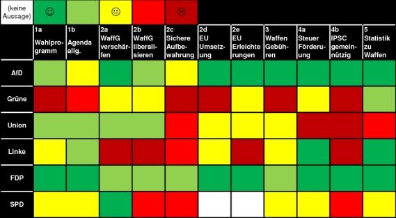 BDS Wahlprüfsteine im Überblick