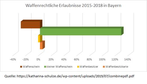 Zu- und Abnahme von WBKs und KWS und WS in Bayern