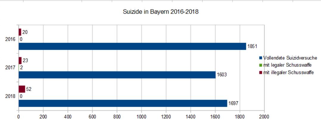 Suizide in Bayern 2016-2018